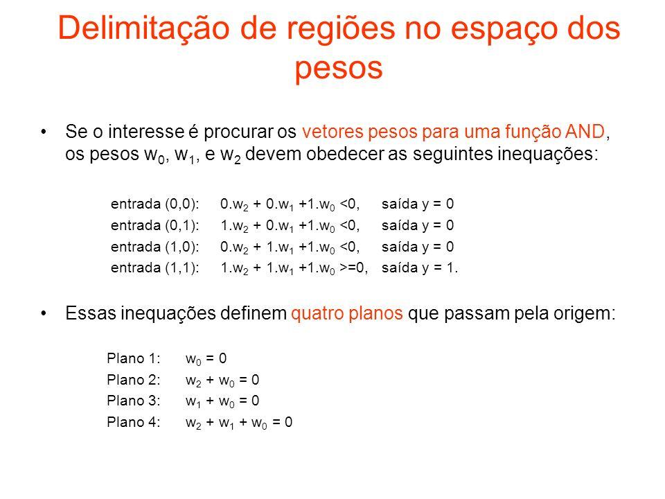 Delimitação de regiões no espaço dos pesos
