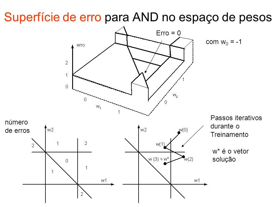 Superfície de erro para AND no espaço de pesos
