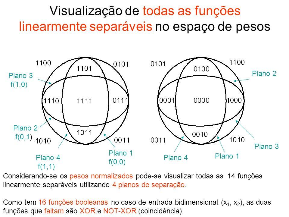 Visualização de todas as funções linearmente separáveis no espaço de pesos
