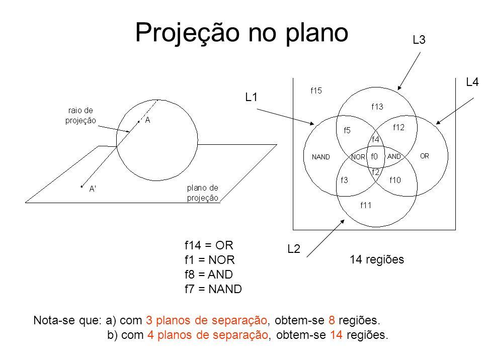 Projeção no plano L3 L4 L1 f14 = OR L2 f1 = NOR f8 = AND 14 regiões