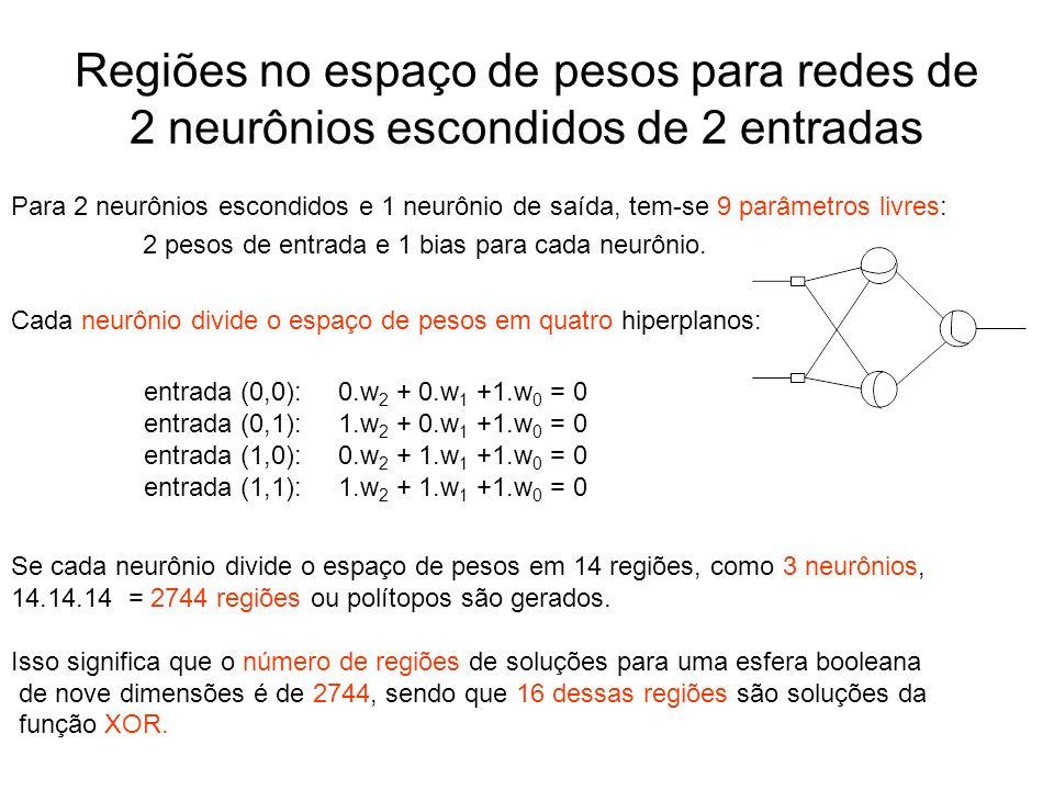 Regiões no espaço de pesos para redes de 2 neurônios escondidos de 2 entradas