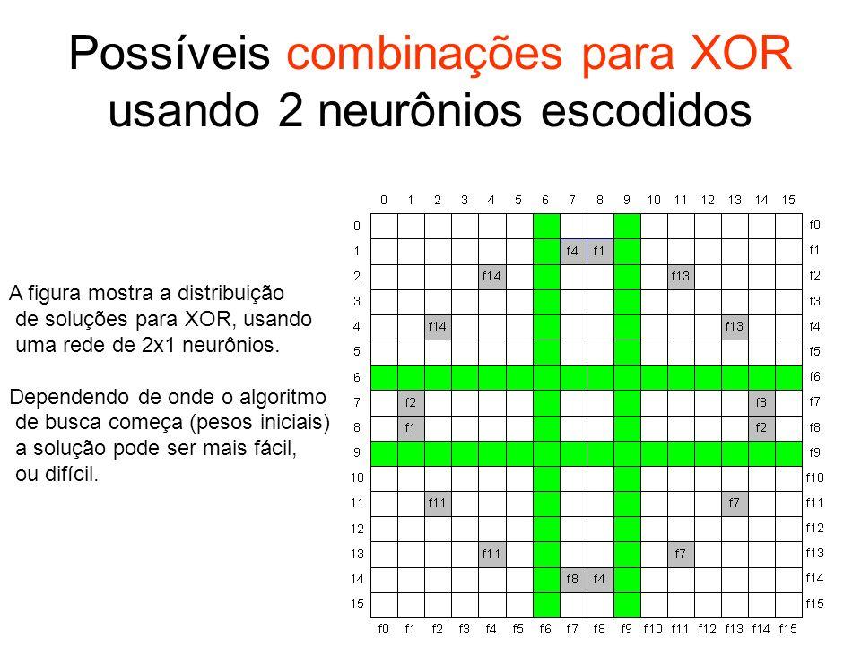 Possíveis combinações para XOR usando 2 neurônios escodidos