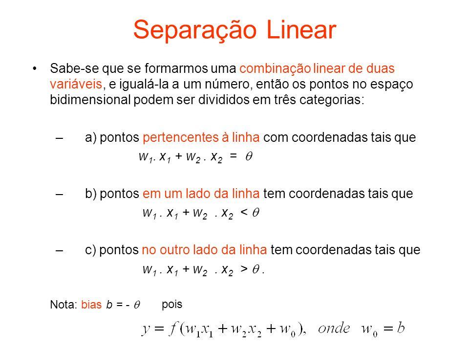 Separação Linear