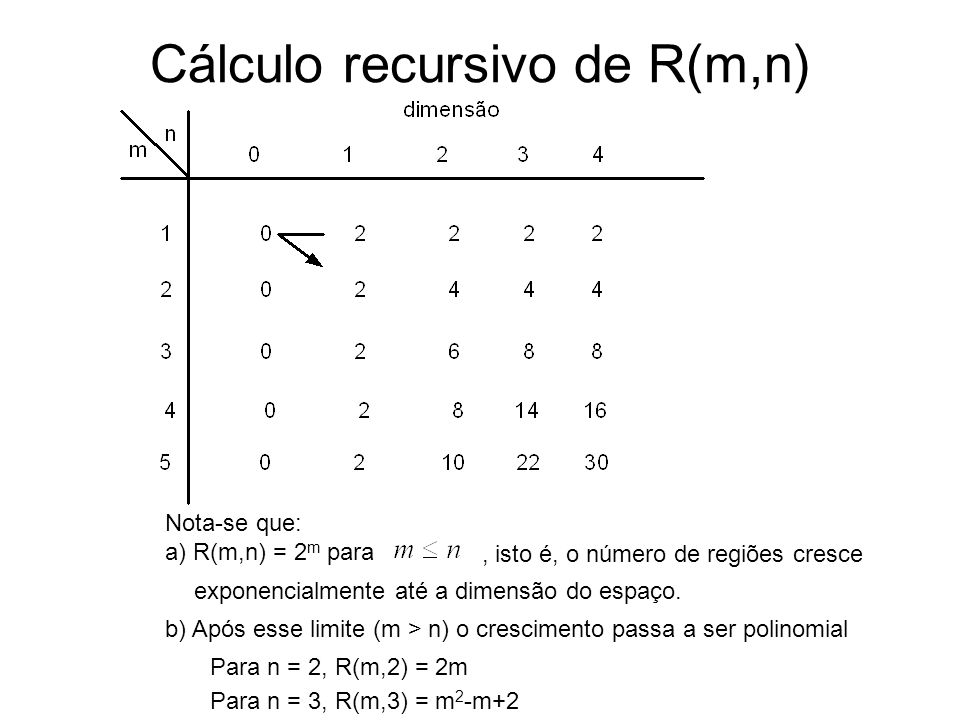 Cálculo recursivo de R(m,n)