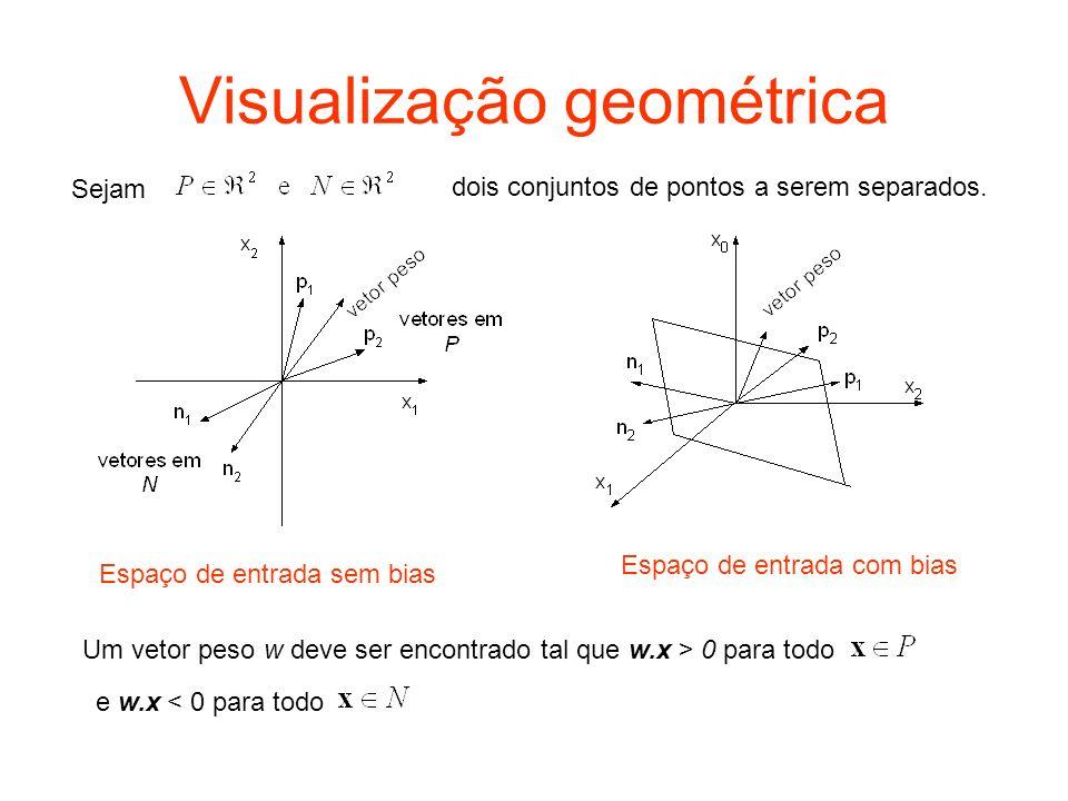 Visualização geométrica