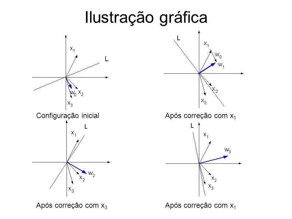 Ilustração gráfica L Configuração inicial Após correção com x1