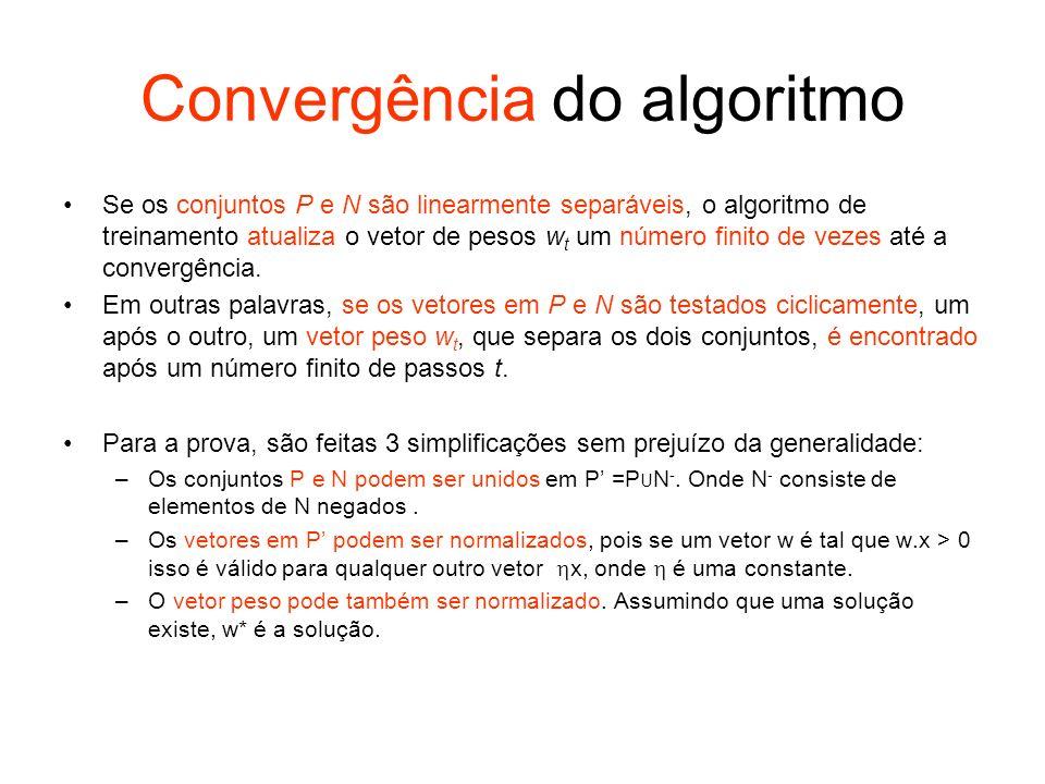 Convergência do algoritmo