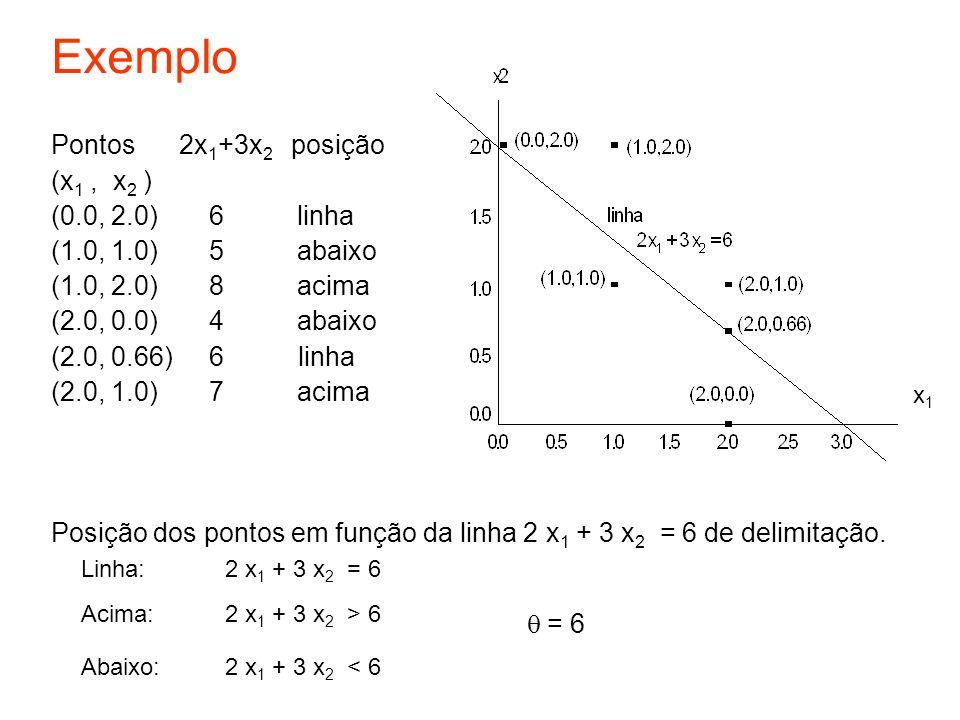 Exemplo Pontos 2x1+3x2 posição (x1 , x2 ) (0.0, 2.0) 6 linha