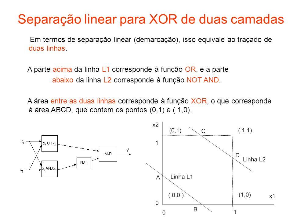 Separação linear para XOR de duas camadas