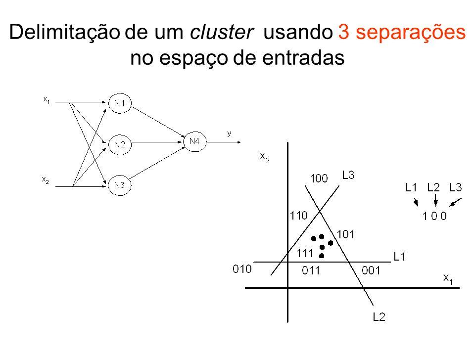Delimitação de um cluster usando 3 separações no espaço de entradas