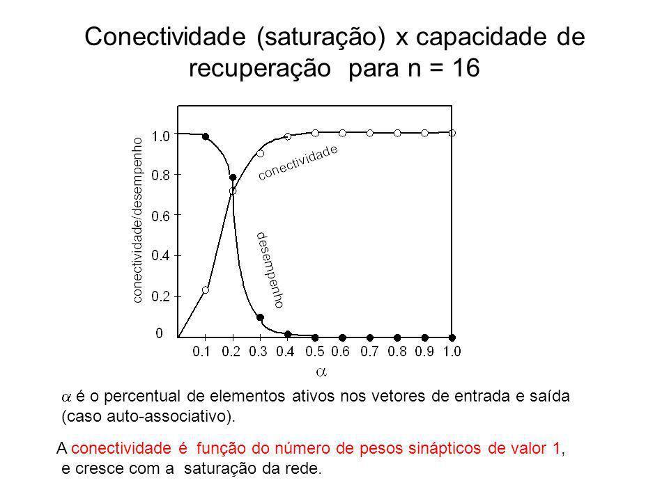 Conectividade (saturação) x capacidade de recuperação para n = 16