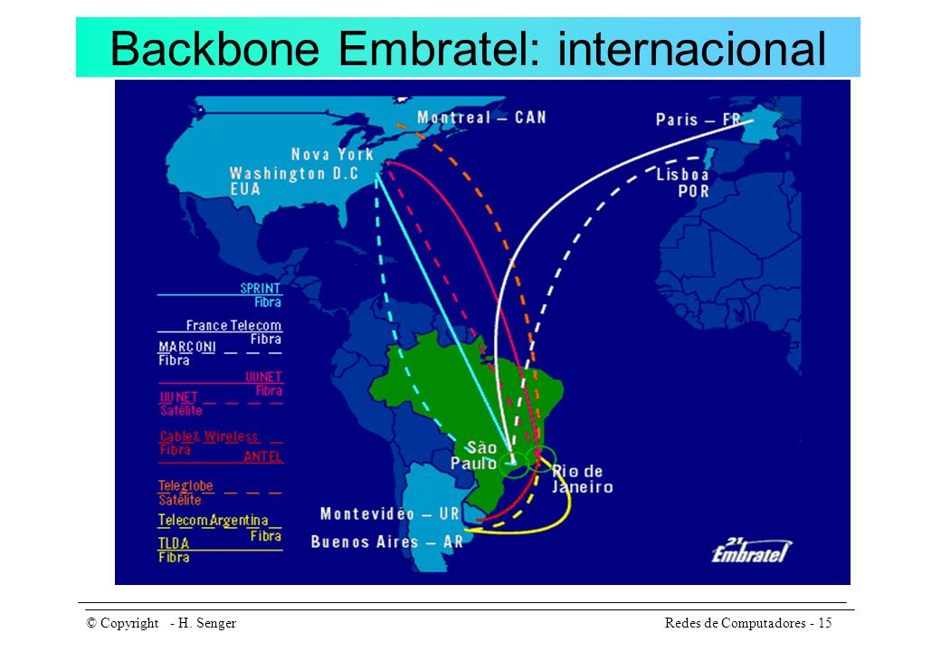 Backbone Embratel: internacional