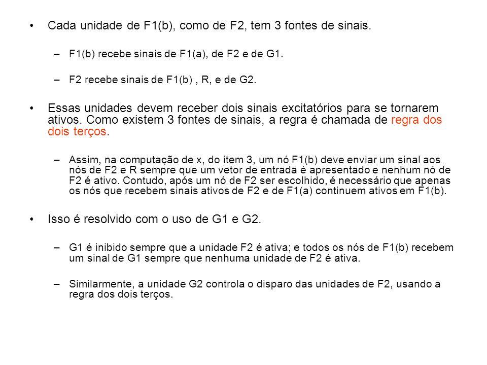 Cada unidade de F1(b), como de F2, tem 3 fontes de sinais.