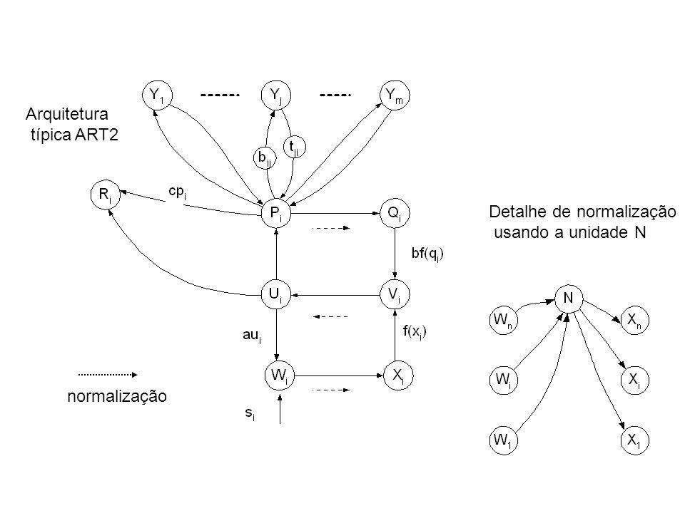Arquitetura típica ART2 Detalhe de normalização usando a unidade N normalização