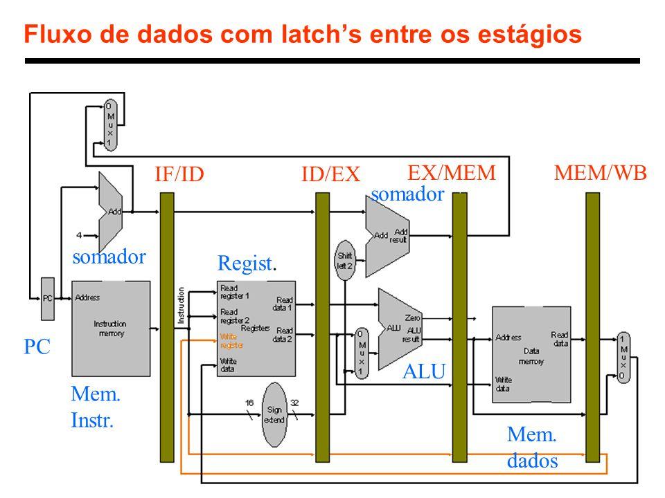 Fluxo de dados com latch's entre os estágios