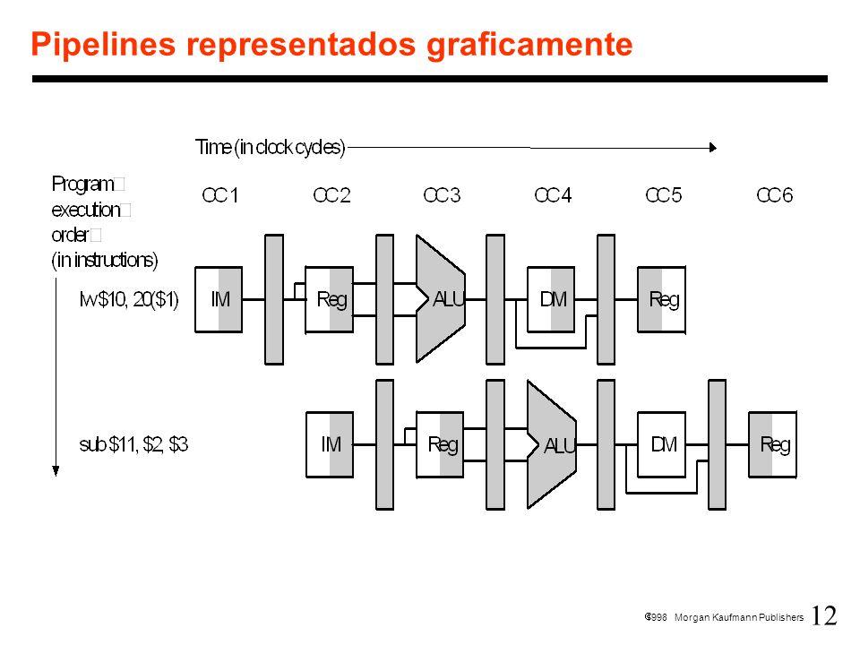 Pipelines representados graficamente