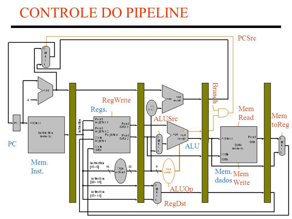 CONTROLE DO PIPELINE PCSrc Branch RegWrite Regs. Mem Read Mem ALUSrc