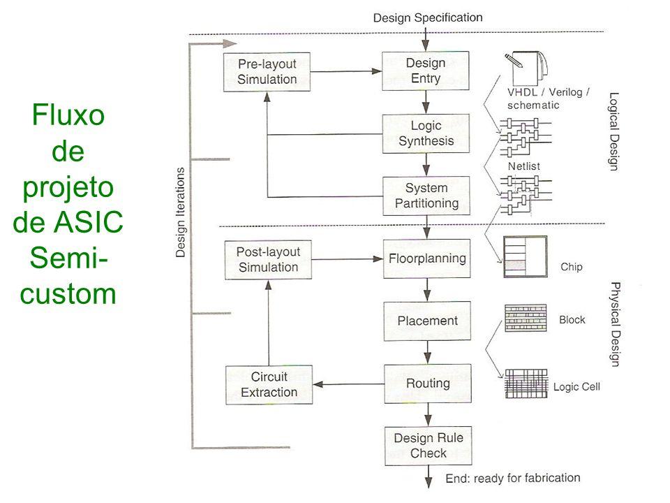 Fluxo de projeto de ASIC Semi-custom