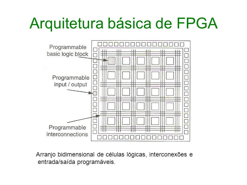 Arquitetura básica de FPGA