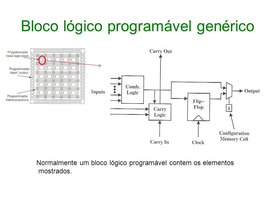 Bloco lógico programável genérico
