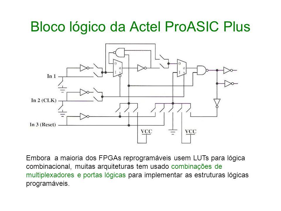 Bloco lógico da Actel ProASIC Plus
