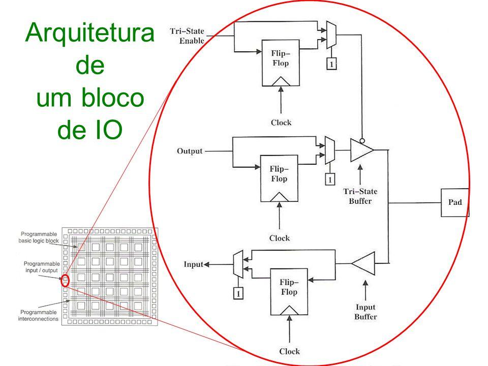 Arquitetura de um bloco de IO