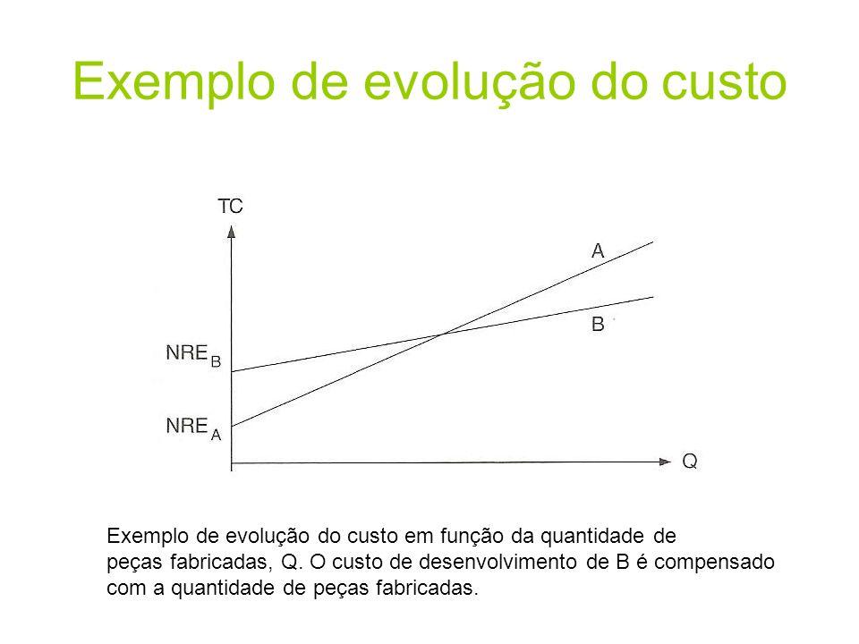 Exemplo de evolução do custo