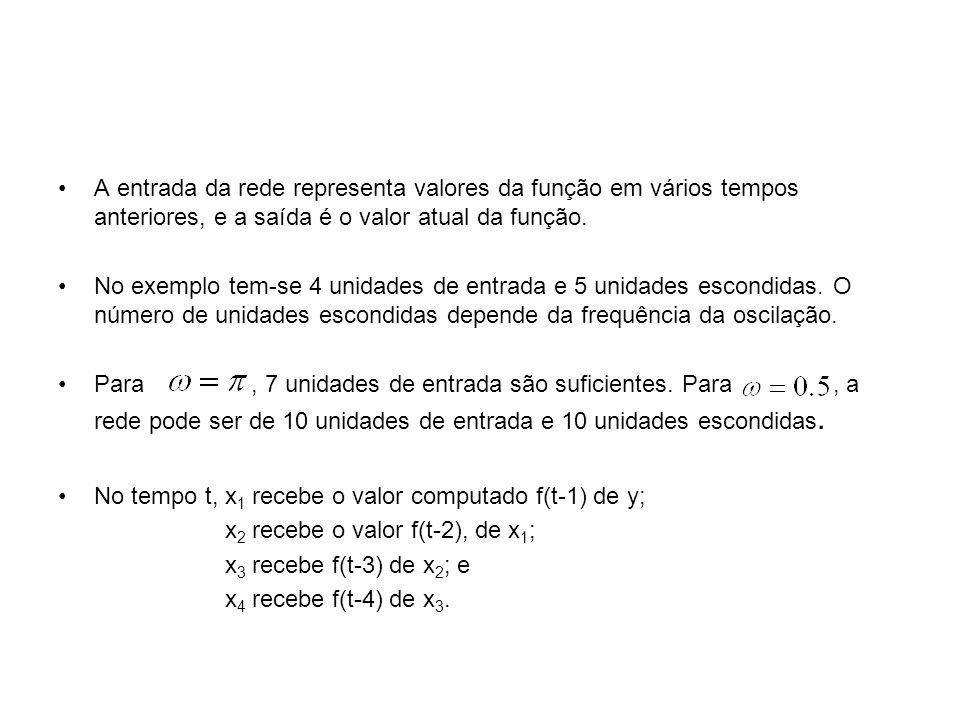 A entrada da rede representa valores da função em vários tempos anteriores, e a saída é o valor atual da função.