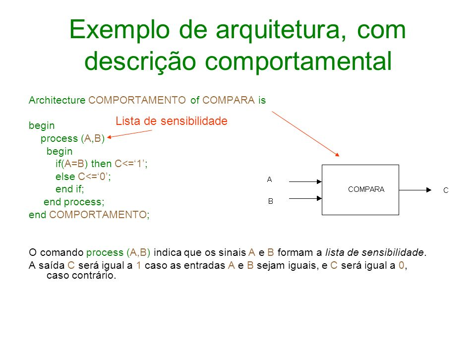 Exemplo de arquitetura, com descrição comportamental