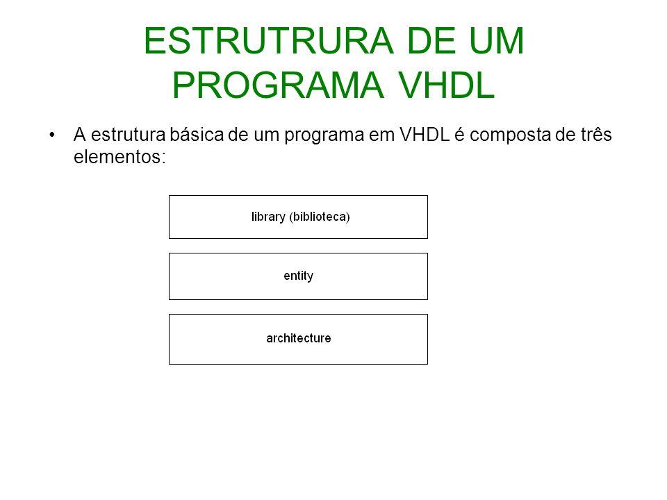 ESTRUTRURA DE UM PROGRAMA VHDL
