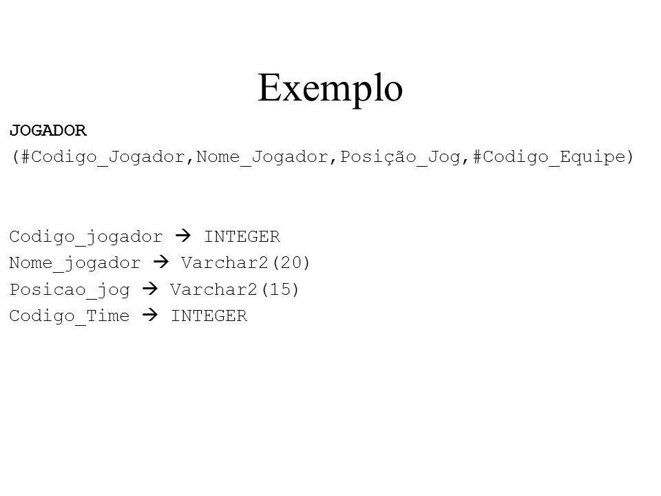 Exemplo JOGADOR. (#Codigo_Jogador,Nome_Jogador,Posição_Jog,#Codigo_Equipe) Codigo_jogador  INTEGER.
