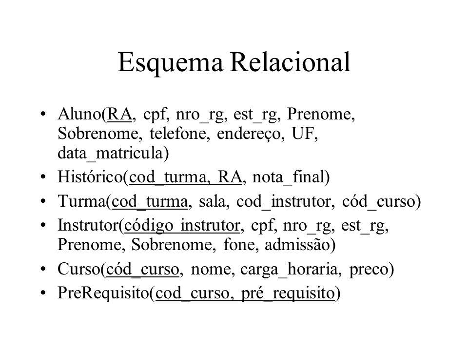 Esquema Relacional Aluno(RA, cpf, nro_rg, est_rg, Prenome, Sobrenome, telefone, endereço, UF, data_matricula)