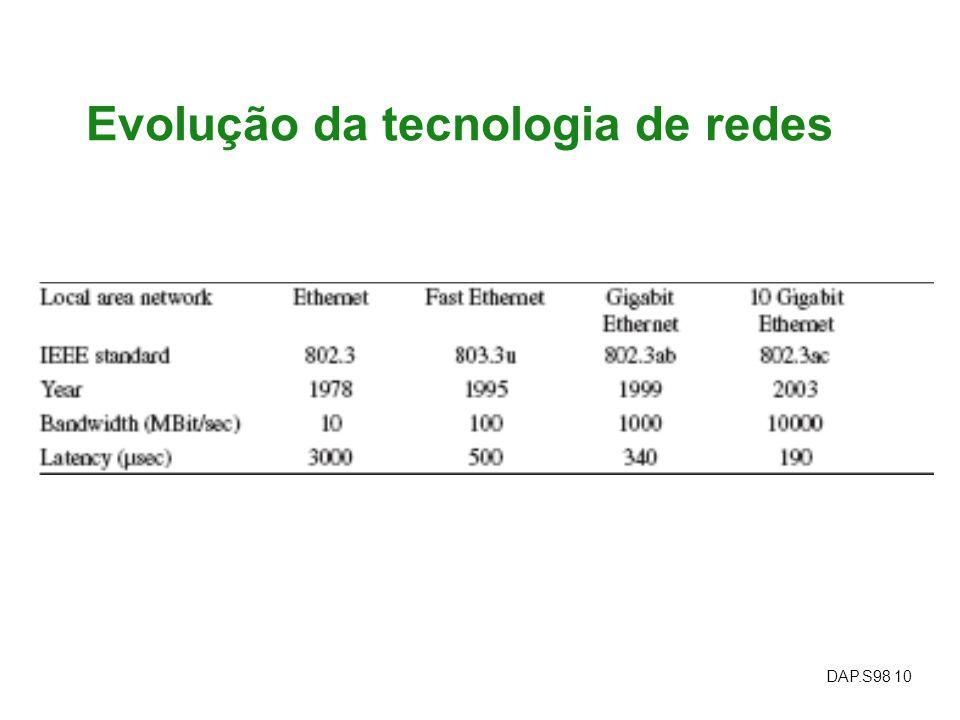 Evolução da tecnologia de redes