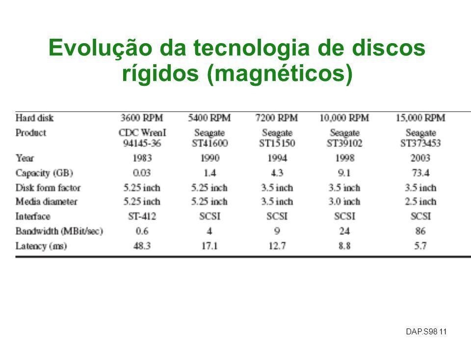 Evolução da tecnologia de discos rígidos (magnéticos)