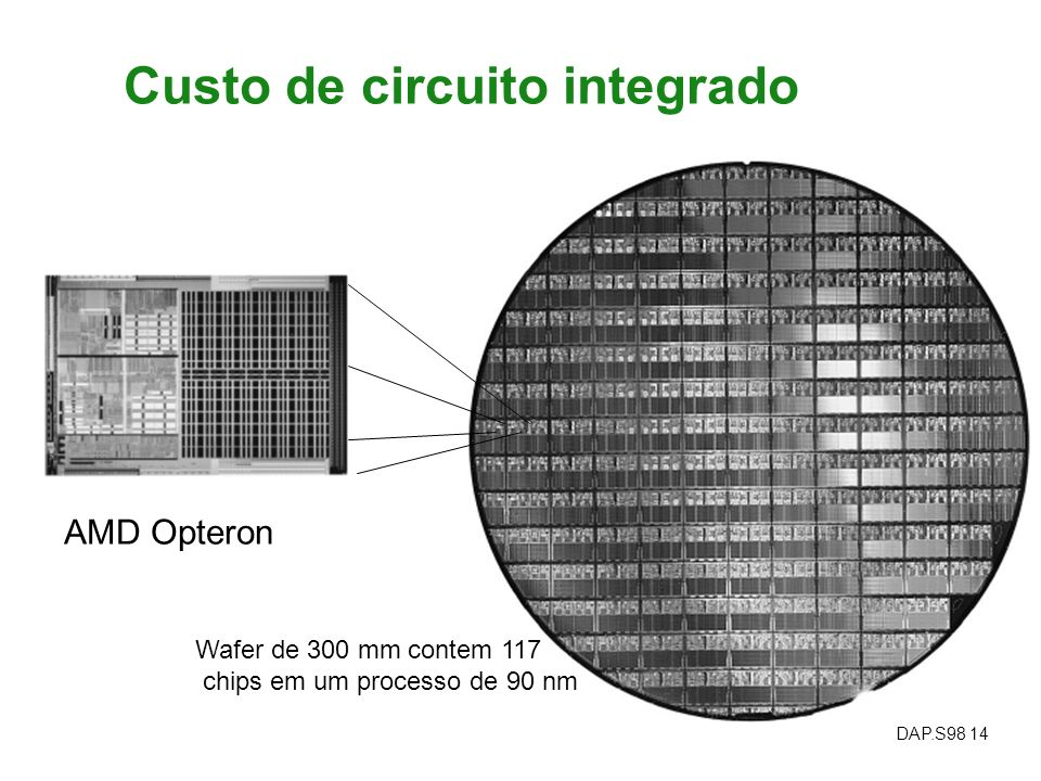 Custo de circuito integrado