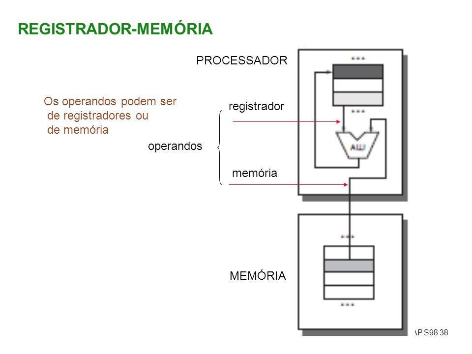 REGISTRADOR-MEMÓRIA PROCESSADOR Os operandos podem ser registrador