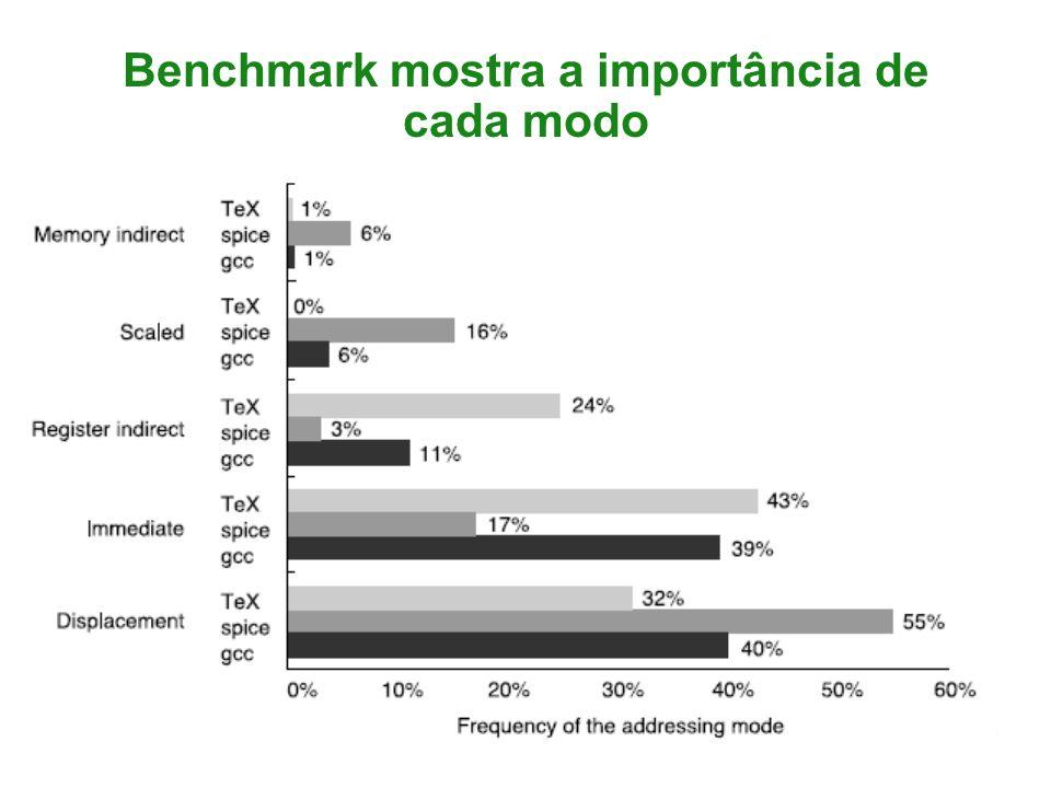 Benchmark mostra a importância de cada modo