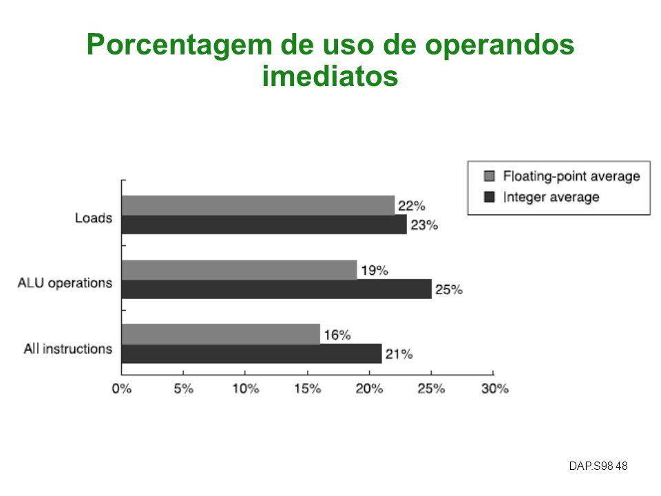 Porcentagem de uso de operandos imediatos