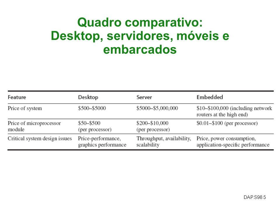 Quadro comparativo: Desktop, servidores, móveis e embarcados