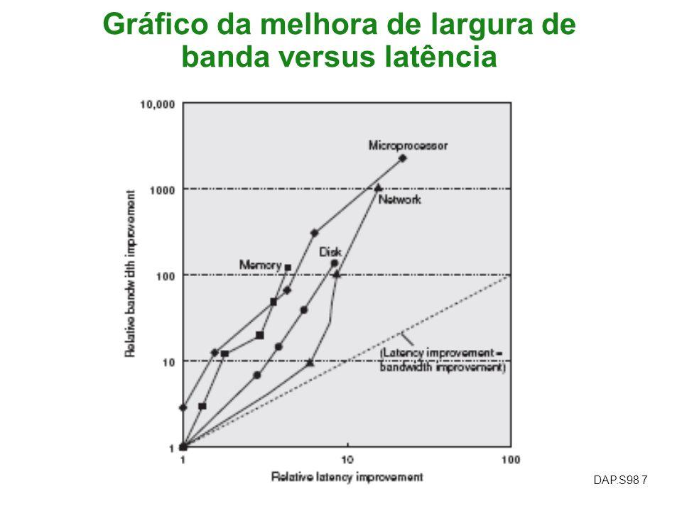 Gráfico da melhora de largura de banda versus latência