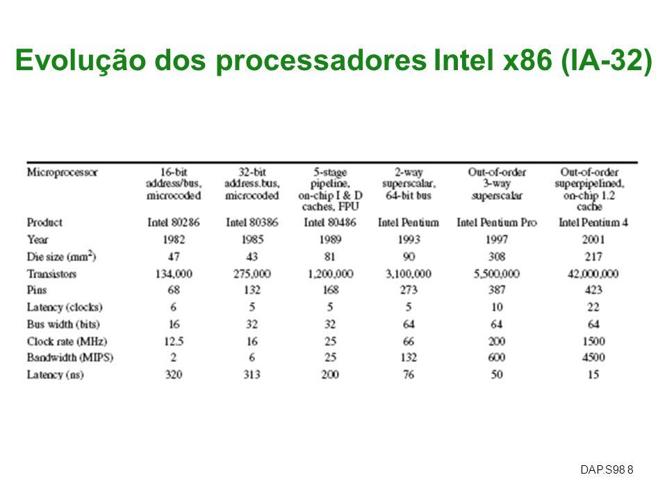 Evolução dos processadores Intel x86 (IA-32)