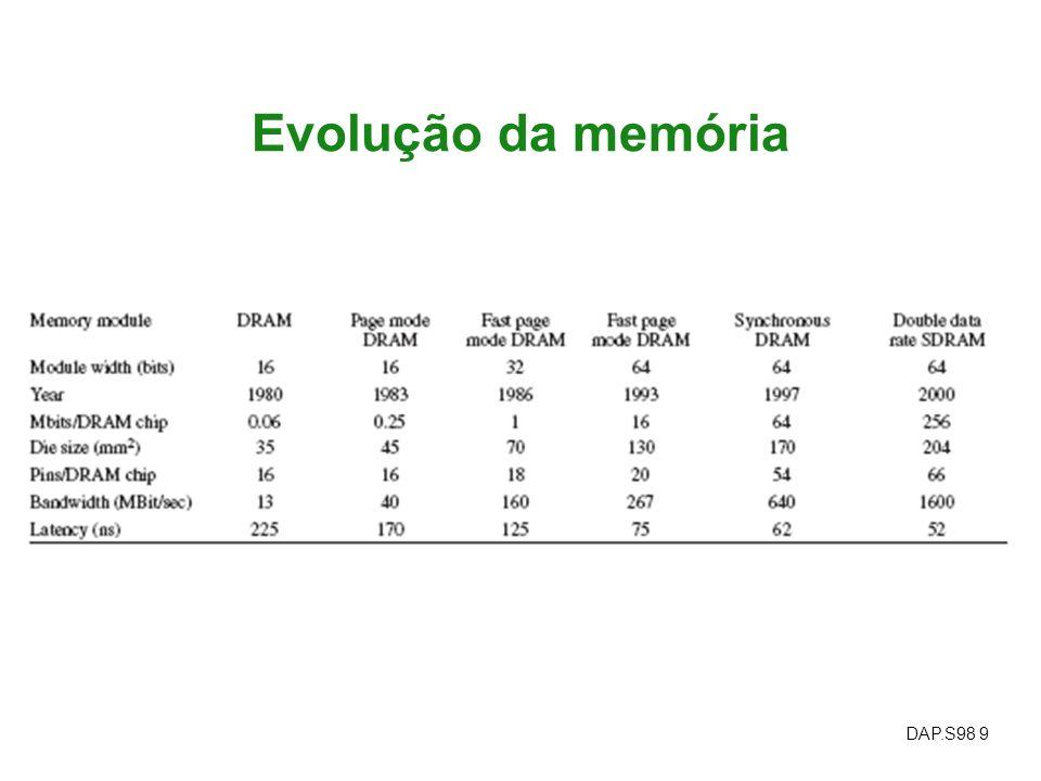 Evolução da memória