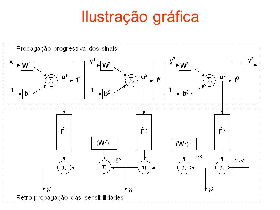 Ilustração gráfica