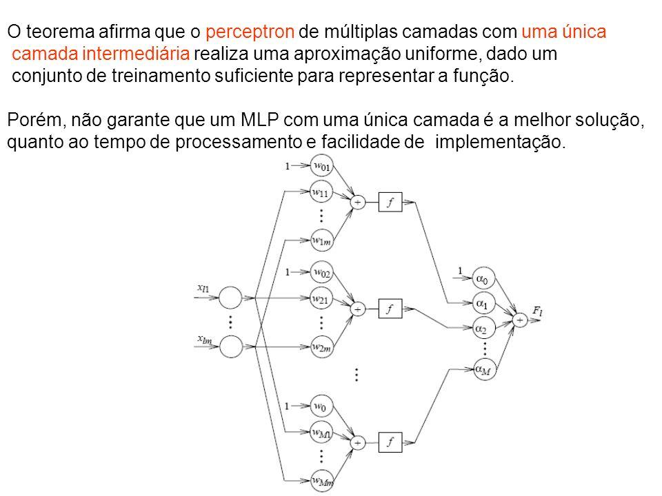 O teorema afirma que o perceptron de múltiplas camadas com uma única
