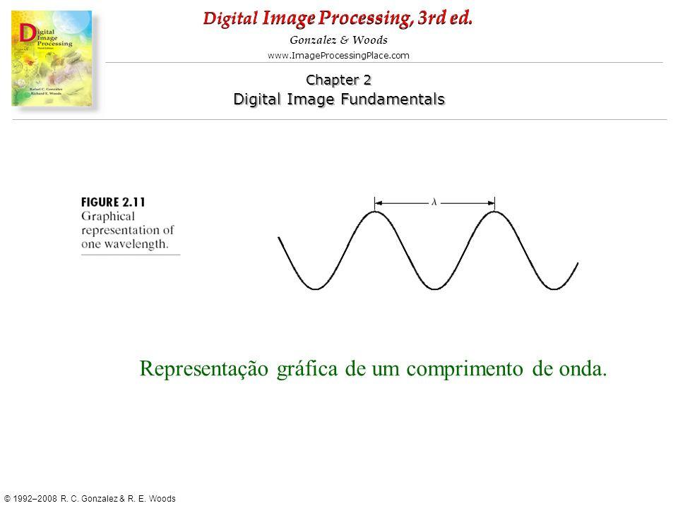 Representação gráfica de um comprimento de onda.