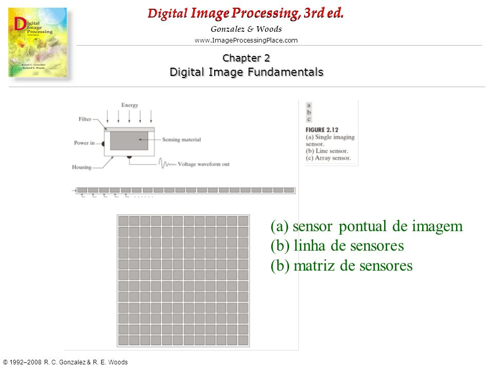 (a) sensor pontual de imagem