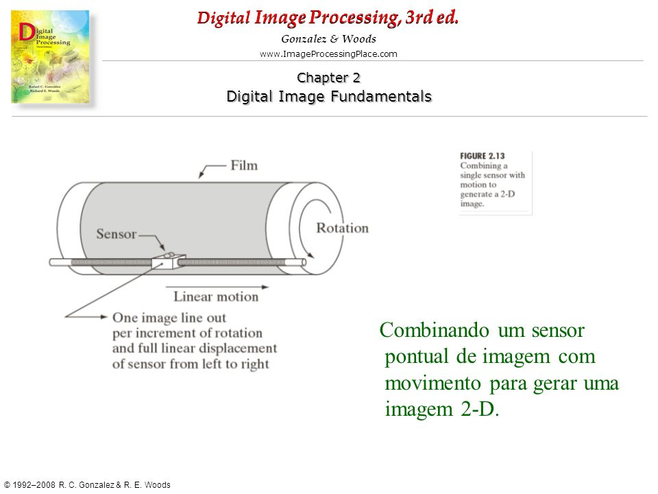 Combinando um sensor pontual de imagem com movimento para gerar uma imagem 2-D.