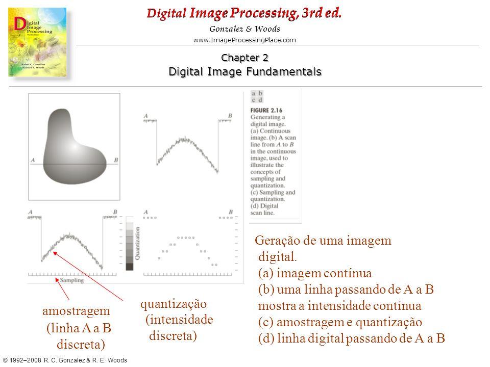 Geração de uma imagem digital. (a) imagem contínua. (b) uma linha passando de A a B. mostra a intensidade contínua.