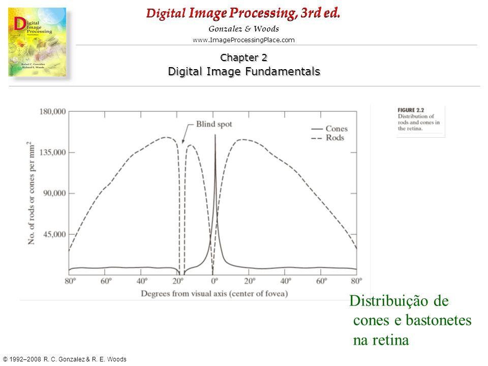 Distribuição de cones e bastonetes na retina