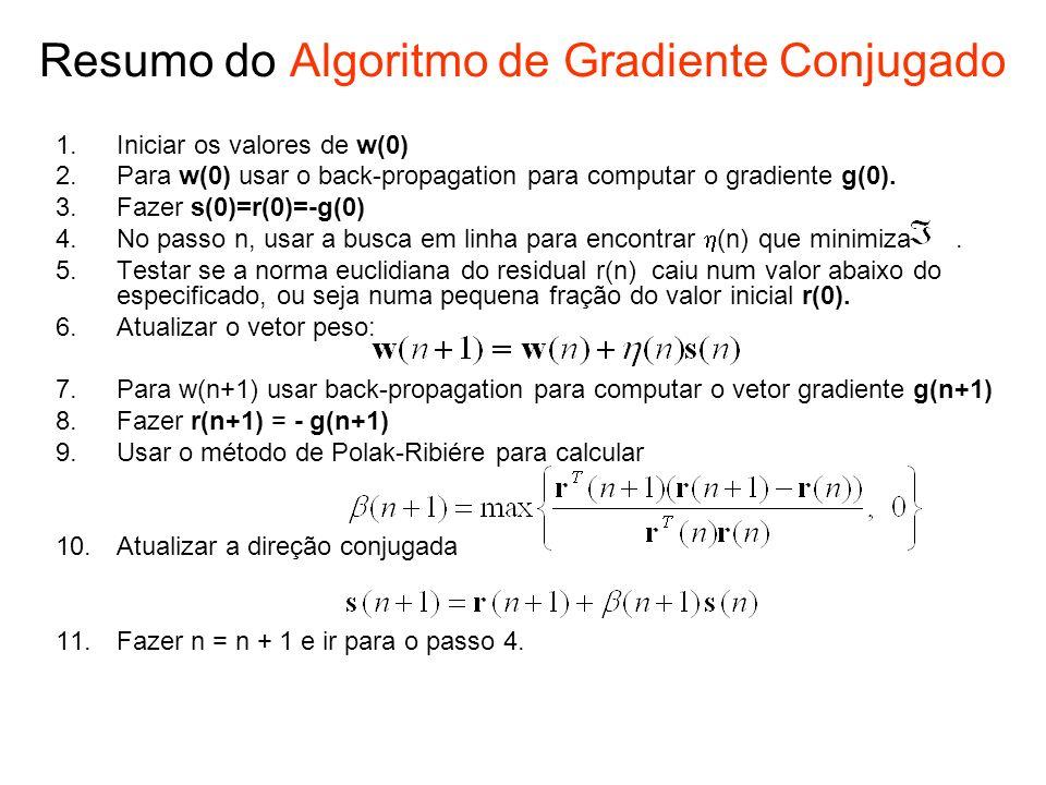 Resumo do Algoritmo de Gradiente Conjugado